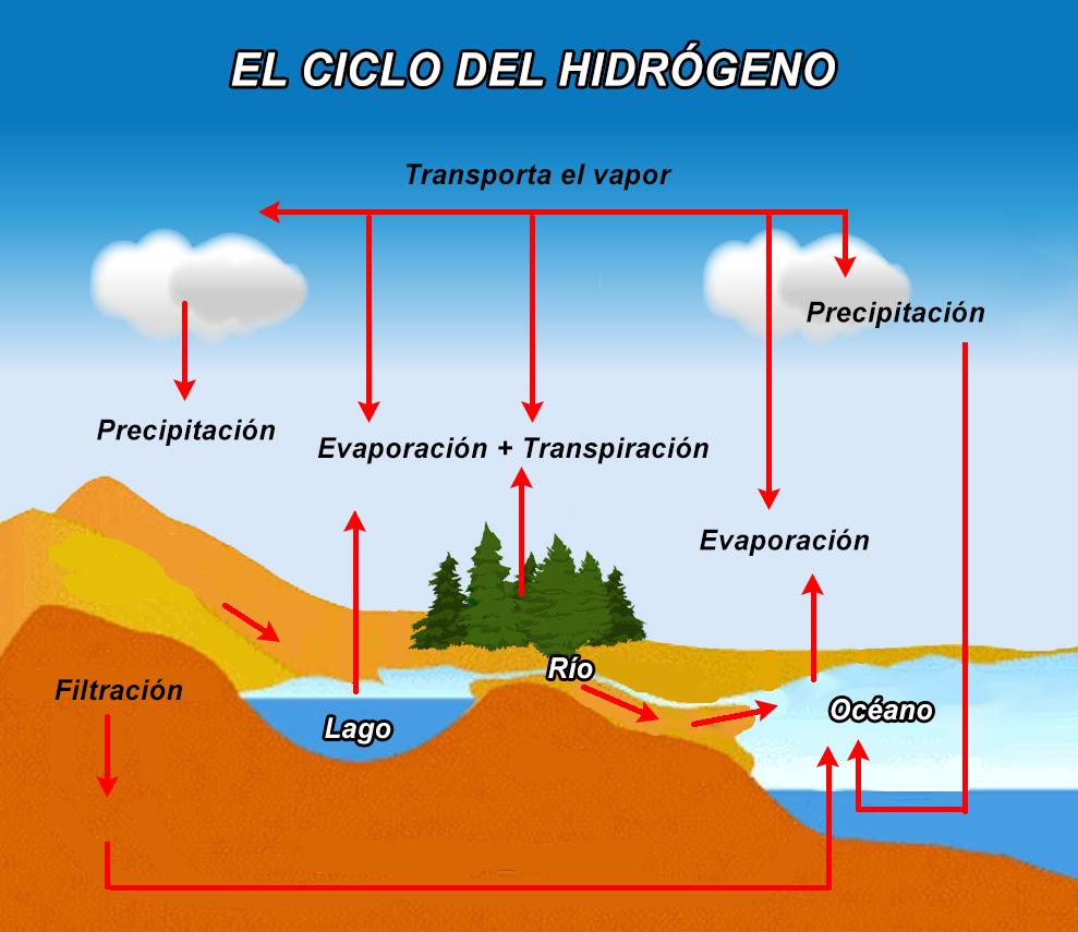 El ciclo del hidrógeno